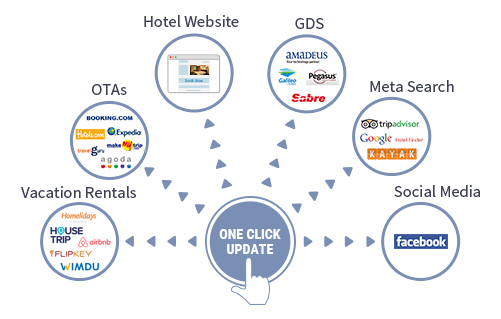 Hotel Channel Manager Divine Hospitality Consulting